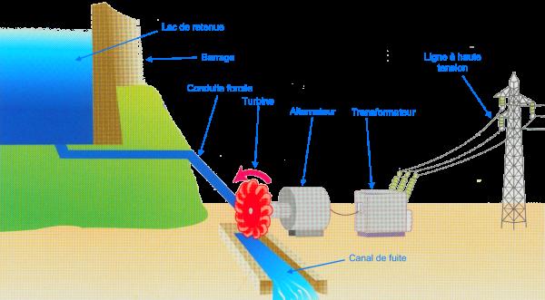 Souvent I) Fonctionnement et Caractéristiques - TPE Barrages et Energie  SO85